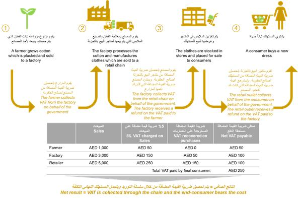 Is your Accounting Software UAE VAT Ready? - Teksalah