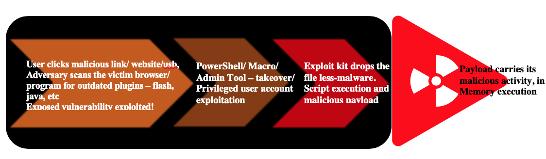 File-Less Malware Attack